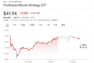 美首檔比特幣期貨ETF上市,比特幣價格再度登新高